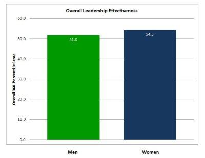 Gender Effectiveness