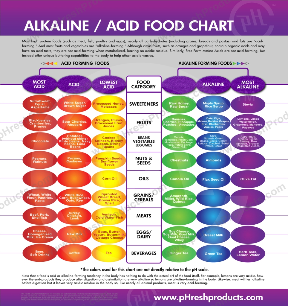 Alkaline Acidic Food Chart